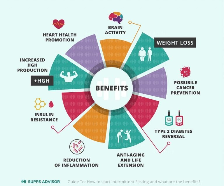 infographic of intermittent fasting benefits