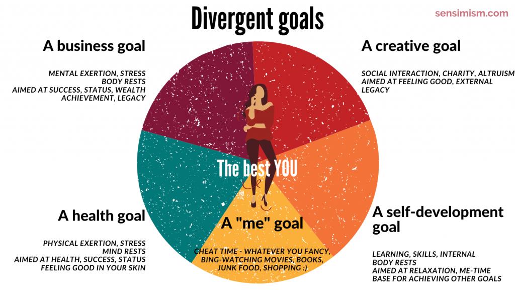 divergent goals sensimism